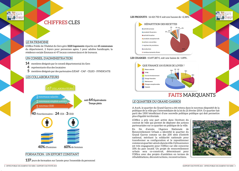 Rapport d'activités Office Public de l'habitat du Gers